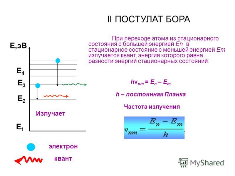 II ПОСТУЛАТ БОРА При переходе атома из стационарного состояния с большей энергией En в стационарное состояние с меньшей энергией Em излучается квант, энергия которого равна разности энергий стационарных состояний: Е1Е1 Е2Е2 Е3Е3 Е,эВ Излучает Е4Е4 hν