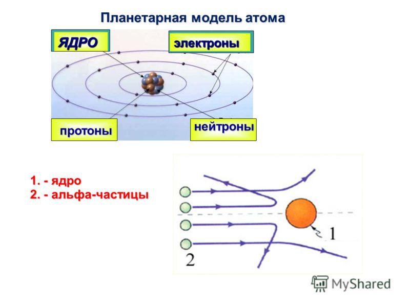 ЯДРО электроны протоны нейтроны Планетарная модель атома 1. - ядро 2. - альфа-частицы