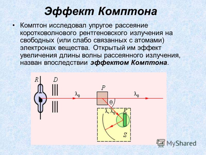 Эффект Комптона Комптон исследовал упругое рассеяние коротковолнового рентгеновского излучения на свободных (или слабо связанных с атомами) электронах вещества. Открытый им эффект увеличения длины волны рассеянного излучения, назван впоследствии эффе