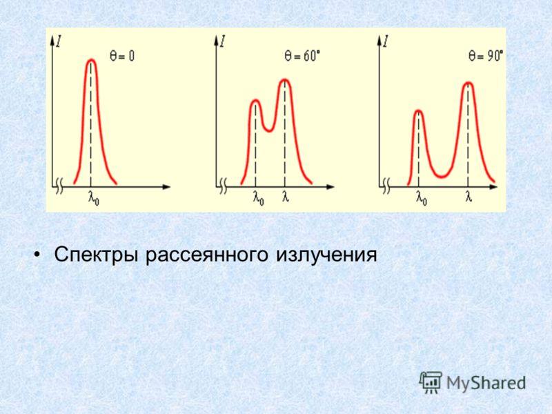 Спектры рассеянного излучения