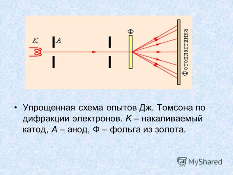 Упрощенная схема опытов Дж. Томсона по дифракции электронов. K – накаливаемый катод, A – анод, Ф – фольга из золота.