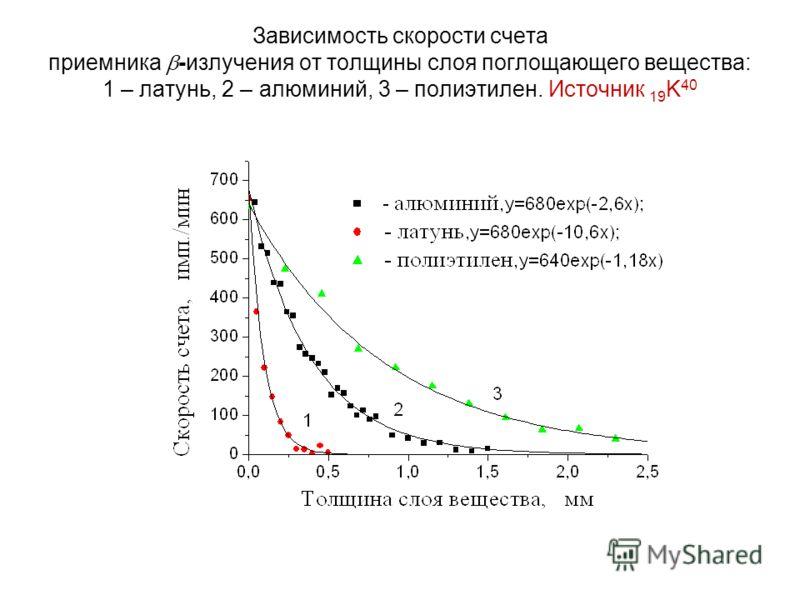 Зависимость скорости счета приемника -излучения от толщины слоя поглощающего вещества: 1 – латунь, 2 – алюминий, 3 – полиэтилен. Источник 19 K 40