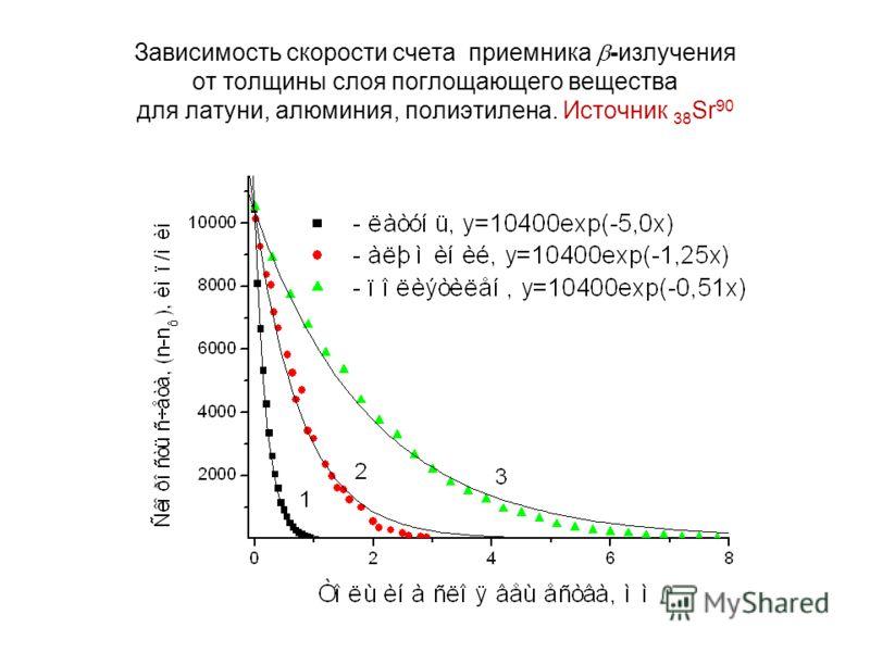 Зависимость скорости счета приемника -излучения от толщины слоя поглощающего вещества для латуни, алюминия, полиэтилена. Источник 38 Sr 90