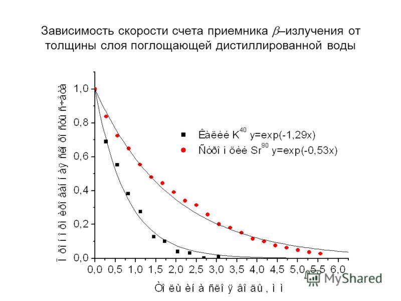 Зависимость скорости счета приемника –излучения от толщины слоя поглощающей дистиллированной воды