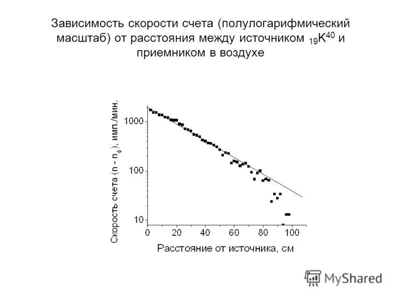 Зависимость скорости счета (полулогарифмический масштаб) от расстояния между источником 19 K 40 и приемником в воздухе
