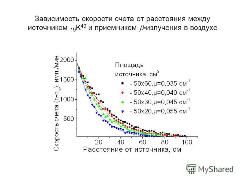Зависимость скорости счета от расстояния между источником 19 K 40 и приемником -излучения в воздухе