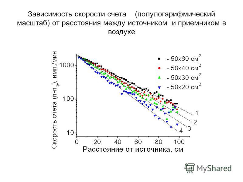 Зависимость скорости счета (полулогарифмический масштаб) от расстояния между источником и приемником в воздухе