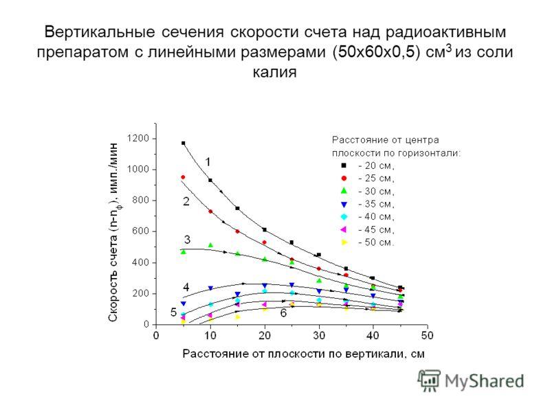 Вертикальные сечения скорости счета над радиоактивным препаратом с линейными размерами (50х60х0,5) см 3 из соли калия