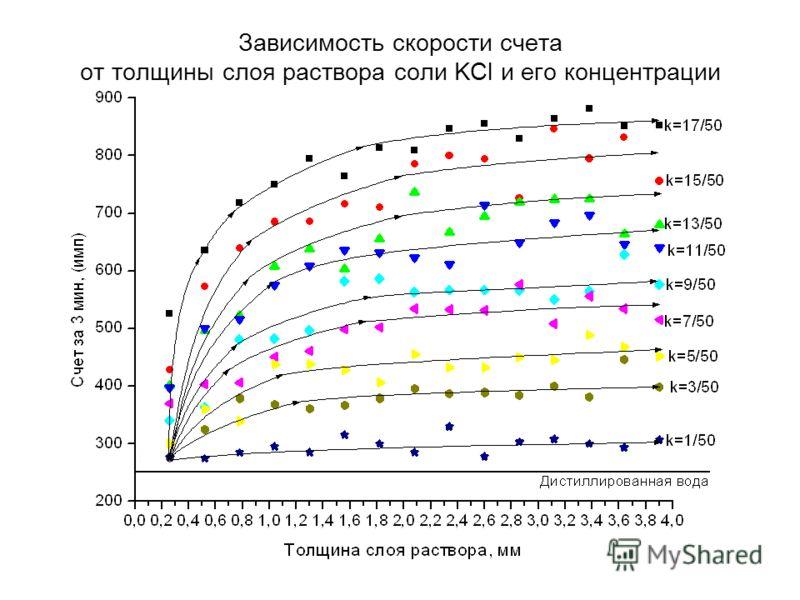 Зависимость скорости счета от толщины слоя раствора соли KCl и его концентрации