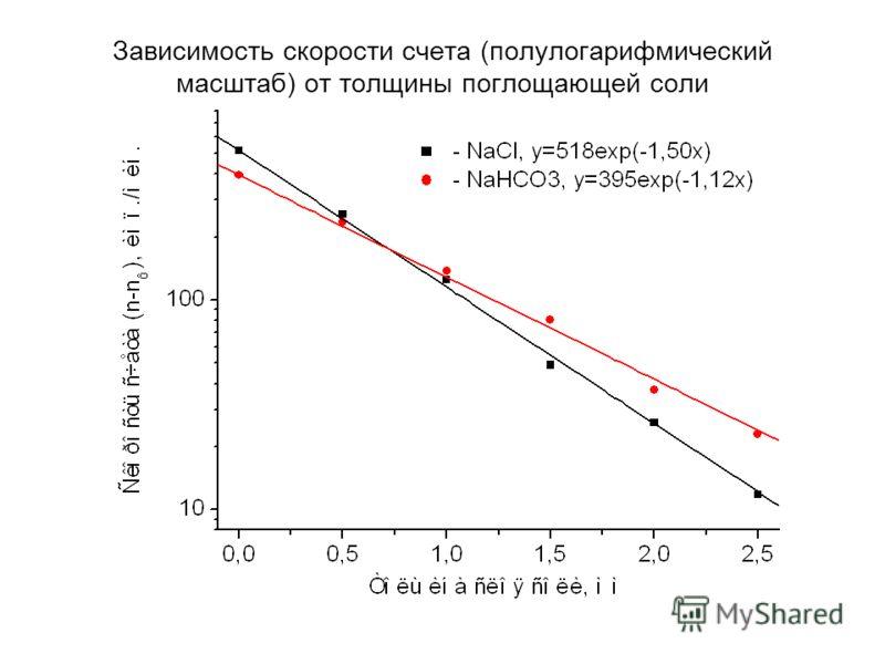 Зависимость скорости счета (полулогарифмический масштаб) от толщины поглощающей соли