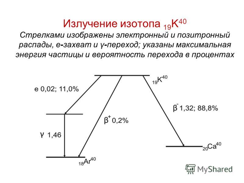 Излучение изотопа 19 K 40 Стрелками изображены электронный и позитронный распады, e-захват и γ-переход; указаны максимальная энергия частицы и вероятность перехода в процентах