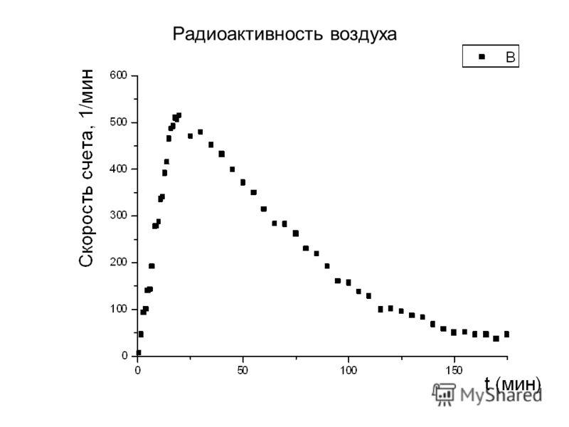 Радиоактивность воздуха