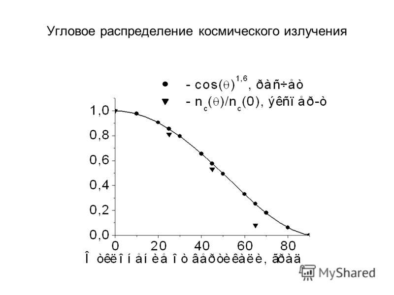 Угловое распределение космического излучения