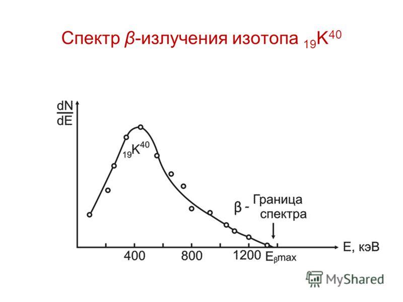Спектр β-излучения изотопа 19 K 40
