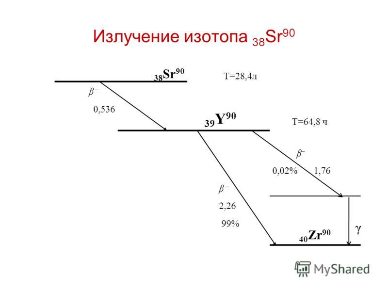 Излучение изотопа 38 Sr 90 38 Sr 90 Т=28,4л β – 0,536 39 Y 90 Т=64,8 ч β – β – 0,02% 1,76 2,26 99% 40 Zr 90 γ