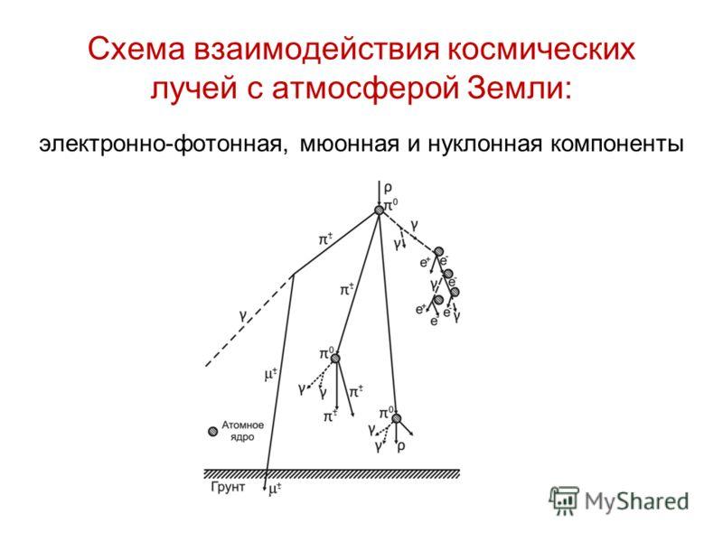 Схема взаимодействия космических лучей с атмосферой Земли: электронно-фотонная, мюонная и нуклонная компоненты