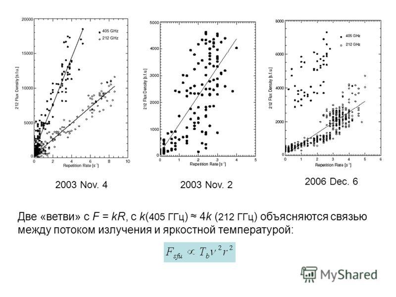 Две «ветви» с F = kR, c k( 405 ГГц ) 4k ( 212 ГГц ) объясняются связью между потоком излучения и яркостной температурой: 2003 Nov. 2 2006 Dec. 6 2003 Nov. 4
