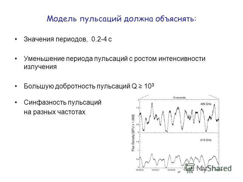 Модель пульсаций должна объяснять: Значения периодов, 0.2-4 с Уменьшение периода пульсаций с ростом интенсивности излучения Большую добротность пульсаций Q 10 3 Синфазность пульсаций на разных частотах