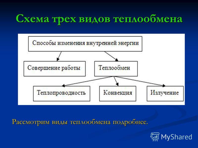 Схема трех видов теплообмена Рассмотрим виды теплообмена подробнее.