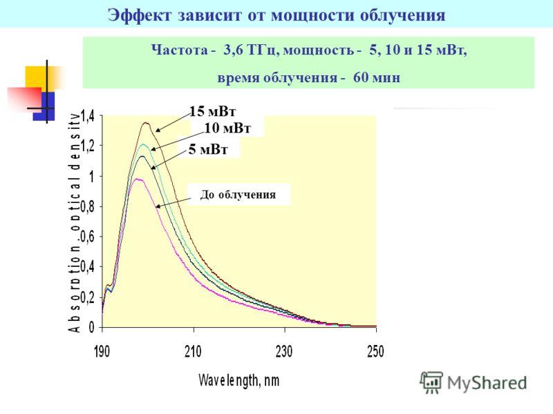 Эффект зависит от мощности облучения 10 мВт 5 мВт 15 мВт До облучения Частота - 3,6 TГц, мощность - 5, 10 и 15 мВт, время облучения - 60 мин