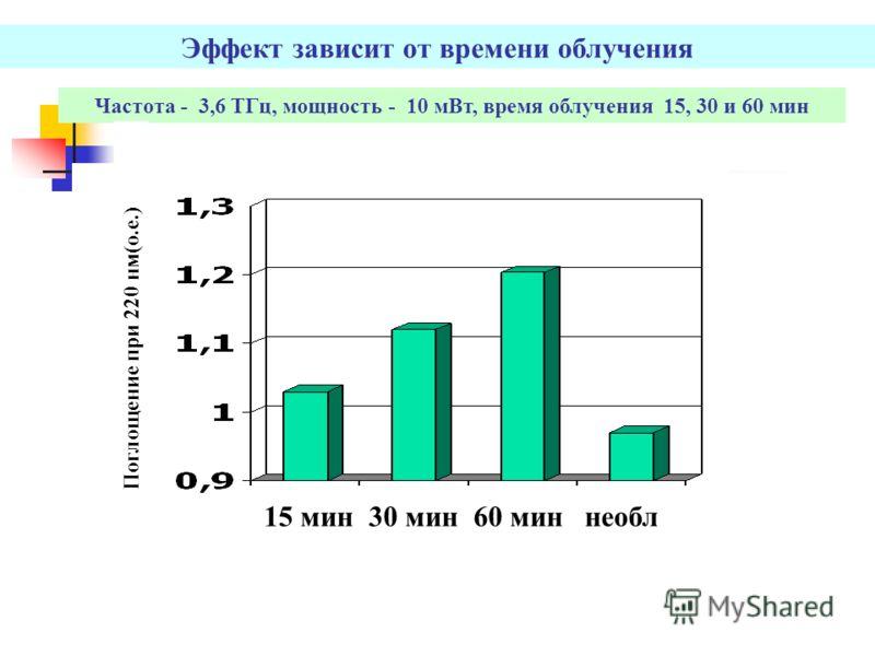 Эффект зависит от времени облучения Частота - 3,6 TГц, мощность - 10 мВт, время облучения 15, 30 и 60 мин Unirradiated 15 мин 30 мин 60 мин необл Поглощение при 220 нм(о.е.)