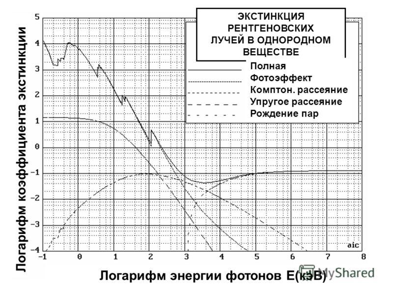 Логарифм энергии фотонов E(кэВ) Логарифм коэффициента экстинкции ЭКСТИНКЦИЯ РЕНТГЕНОВСКИХ ЛУЧЕЙ В ОДНОРОДНОМ ВЕЩЕСТВЕ Полная Фотоэффект Комптон. рассеяние Упругое рассеяние Рождение пар