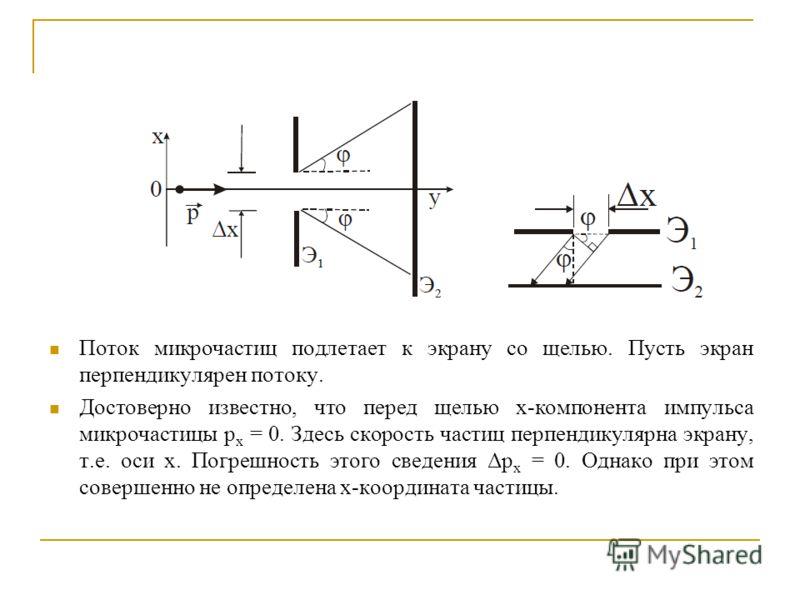Поток микрочастиц подлетает к экрану со щелью. Пусть экран перпендикулярен потоку. Достоверно известно, что перед щелью х-компонента импульса микрочастицы р x = 0. Здесь скорость частиц перпендикулярна экрану, т.е. оси x. Погрешность этого сведения Δ