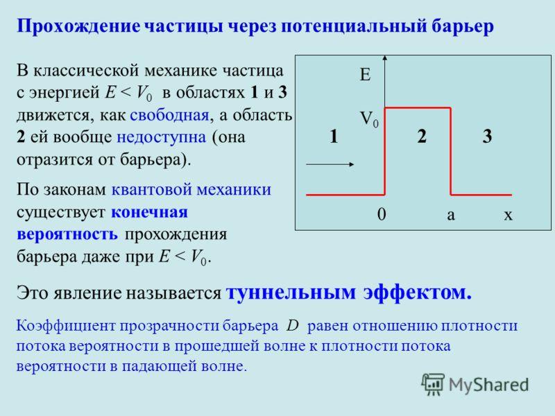 Прохождение частицы через потенциальный барьер V0V0 E 0ax 123 В классической механике частица с энергией E < V 0 в областях 1 и 3 движется, как свободная, а область 2 ей вообще недоступна (она отразится от барьера). По законам квантовой механики суще
