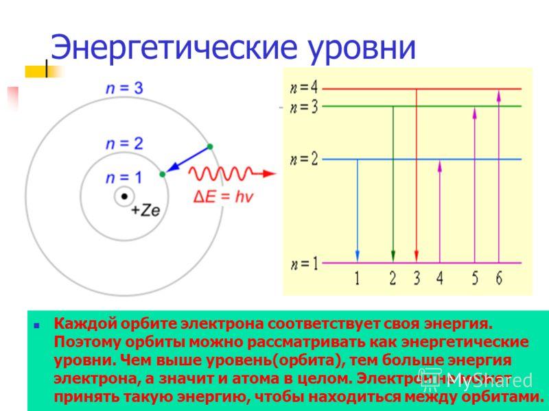 Энергетические уровни Каждой орбите электрона соответствует своя энергия. Поэтому орбиты можно рассматривать как энергетические уровни. Чем выше уровень(орбита), тем больше энергия электрона, а значит и атома в целом. Электрон не может принять такую