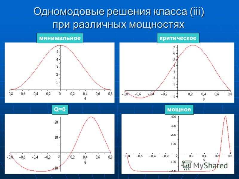 Одномодовые решения класса (iii) при различных мощностях минимальноекритическое Q=0мощное