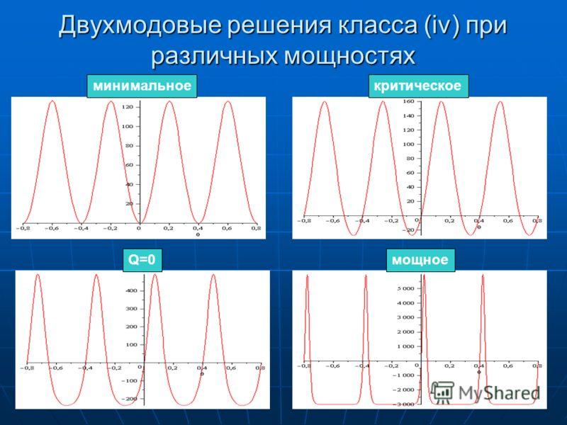 Двухмодовые решения класса (iv) при различных мощностях минимальноекритическое Q=0мощное