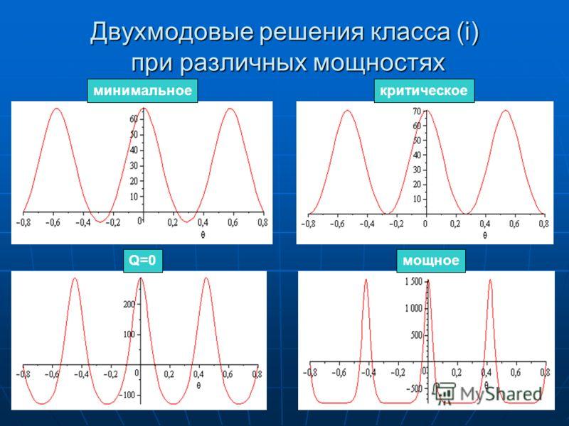 Двухмодовые решения класса (i) при различных мощностях минимальноекритическое Q=0мощное