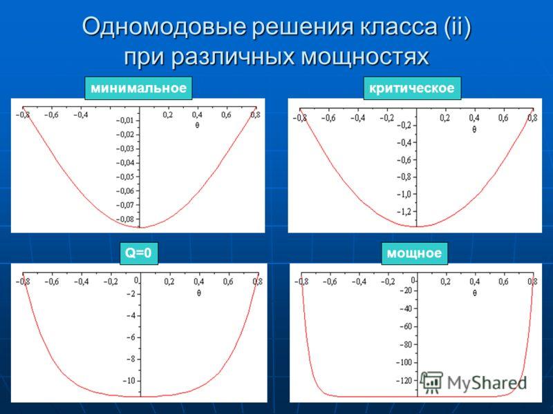 Одномодовые решения класса (ii) при различных мощностях минимальноекритическое Q=0мощное