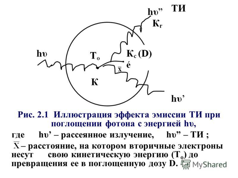 Рис. 2.1 Иллюстрация эффекта эмиссии ТИ при поглощении фотона с энергией hυ, где hυ – рассеянное излучение, hυ – ТИ ; – расстояние, на котором вторичные электроны несут свою кинетическую энергию (Т о ) до превращения ее в поглощенную дозу D.