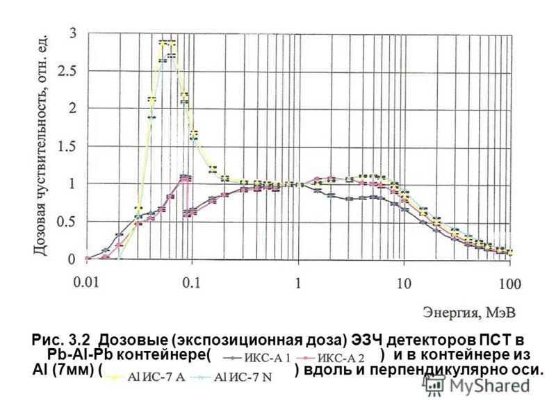 Рис. 3.2 Дозовые (экспозиционная доза) ЭЗЧ детекторов ПСТ в Pb-Al-Pb контейнере( ) и в контейнере из Al (7мм) ( ) вдоль и перпендикулярно оси.