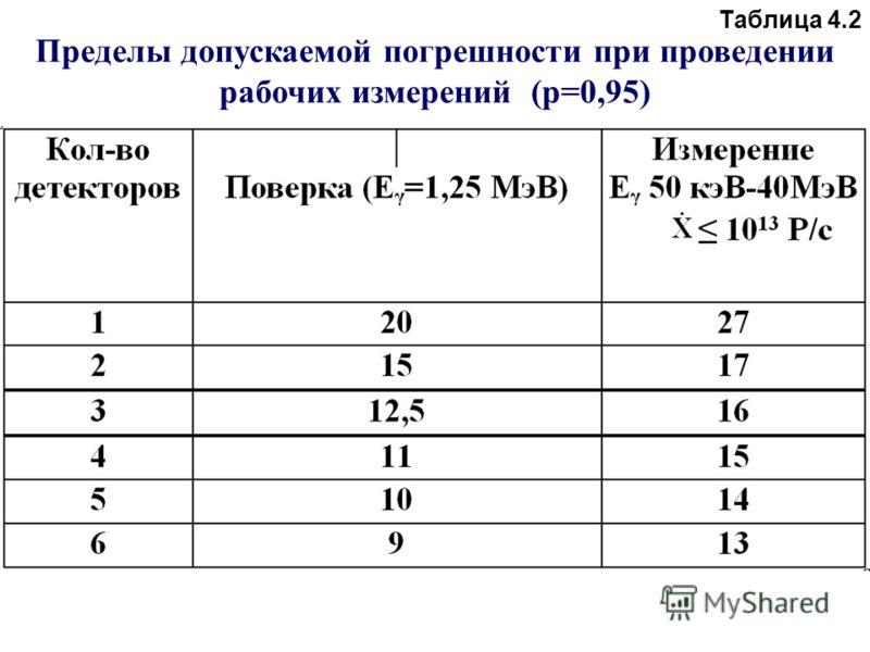 Таблица 4.2 Пределы допускаемой погрешности при проведении рабочих измерений (p=0,95)
