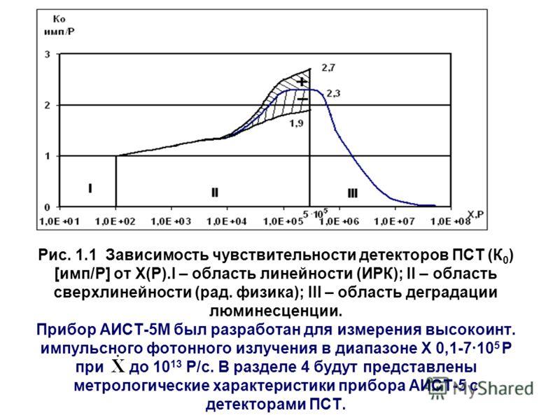 Рис. 1.1 Зависимость чувствительности детекторов ПСТ (К 0 ) [имп/Р] от Х(Р).I – область линейности (ИРК); II – область сверхлинейности (рад. физика); III – область деградации люминесценции. Прибор АИСТ-5М был разработан для измерения высокоинт. импул