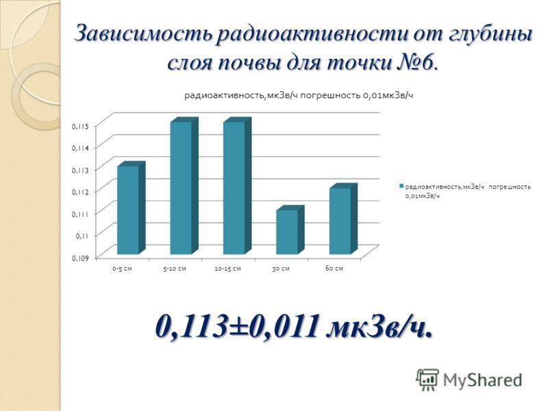 Зависимость радиоактивности от глубины слоя почвы для точки 6. 0,113±0,011 мкЗв/ч.