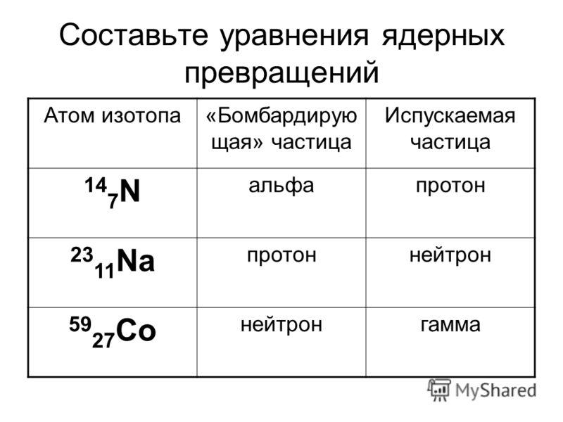 Составьте уравнения ядерных превращений Атом изотопа«Бомбардирую щая» частица Испускаемая частица 14 7 N альфапротон 23 11 Na протоннейтрон 59 27 Со нейтронгамма