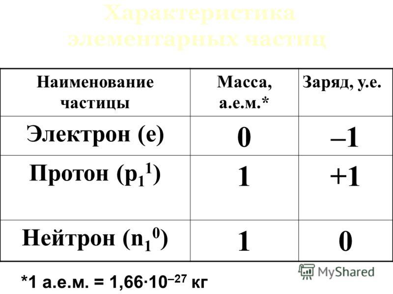 Характеристика элементарных частиц Наименование частицы Масса, а.е.м.* Заряд, у.е. Электрон (е) 0–1 Протон (р 1 1 ) 1+1 Нейтрон (n 1 0 ) 10 *1 а.е.м. = 1,66·10 –27 кг
