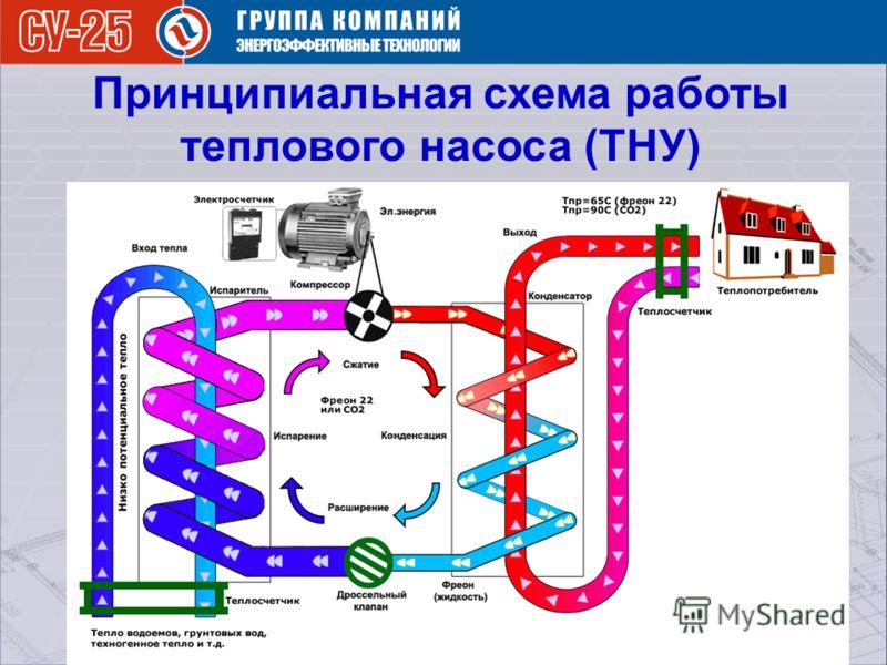 Принципиальная схема работы теплового насоса (ТНУ)