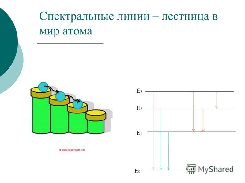 Cпектральные линии – лестница в мир атома E0E0 E1E1 E3E3 E2E2