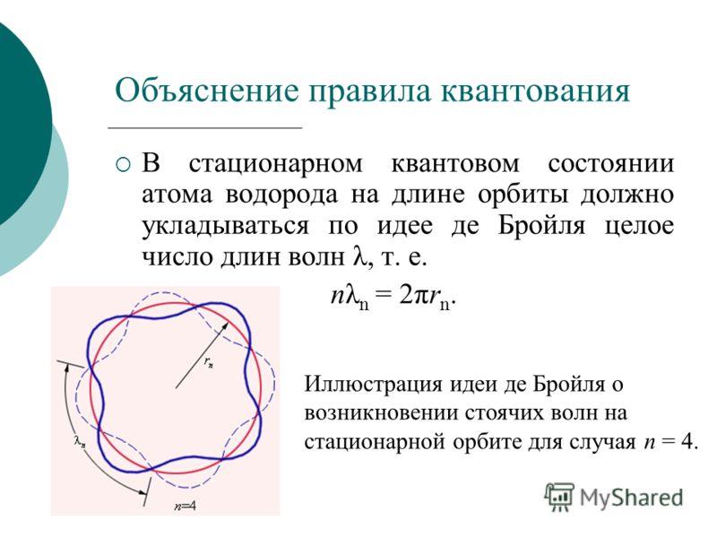 В стационарном квантовом состоянии атома водорода на длине орбиты должно укладываться по идее де Бройля целое число длин волн λ, т. е. nλ n = 2πr n. Объяснение правила квантования Иллюстрация идеи де Бройля о возникновении стоячих волн на стационарно