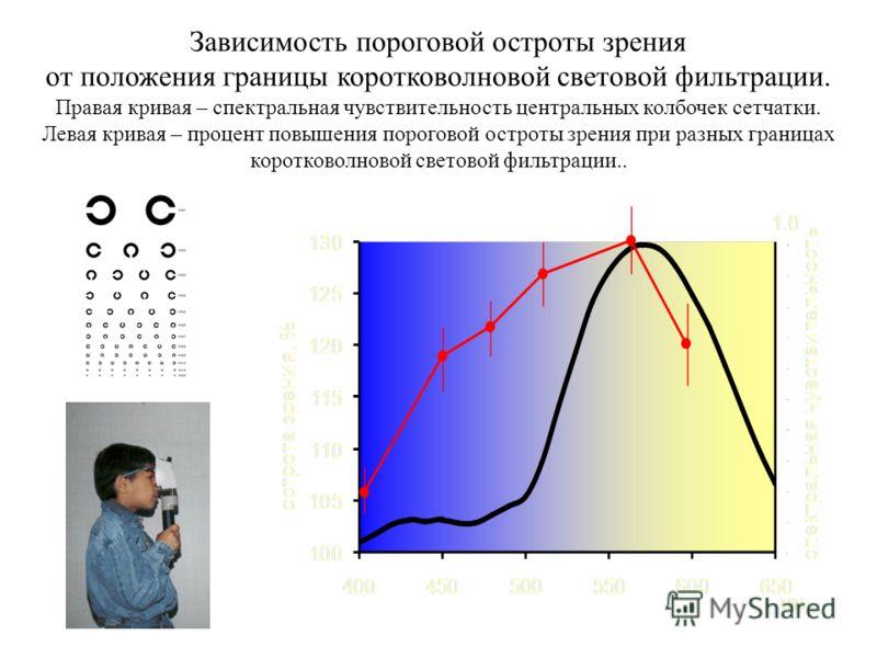 Зависимость пороговой остроты зрения от положения границы коротковолновой световой фильтрации. Правая кривая – спектральная чувствительность центральных колбочек сетчатки. Левая кривая – процент повышения пороговой остроты зрения при разных границах