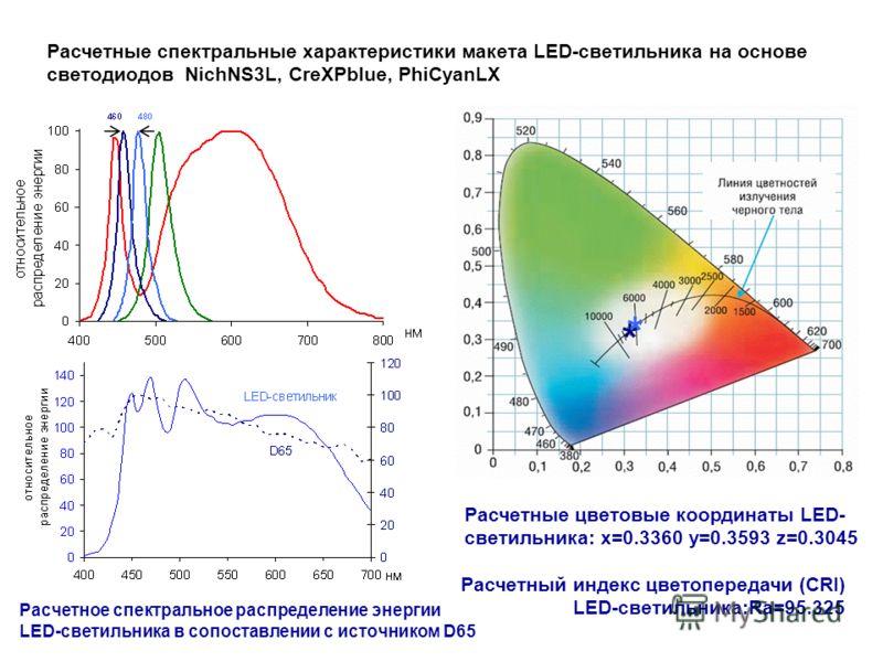 Расчетный индекс цветопередачи (CRI) LED-светильника:Ra=95.325 Расчетные спектральные характеристики макета LED-светильника на основе светодиодов NichNS3L, CreXPblue, PhiCyanLX Расчетное спектральное распределение энергии LED-светильника в сопоставле
