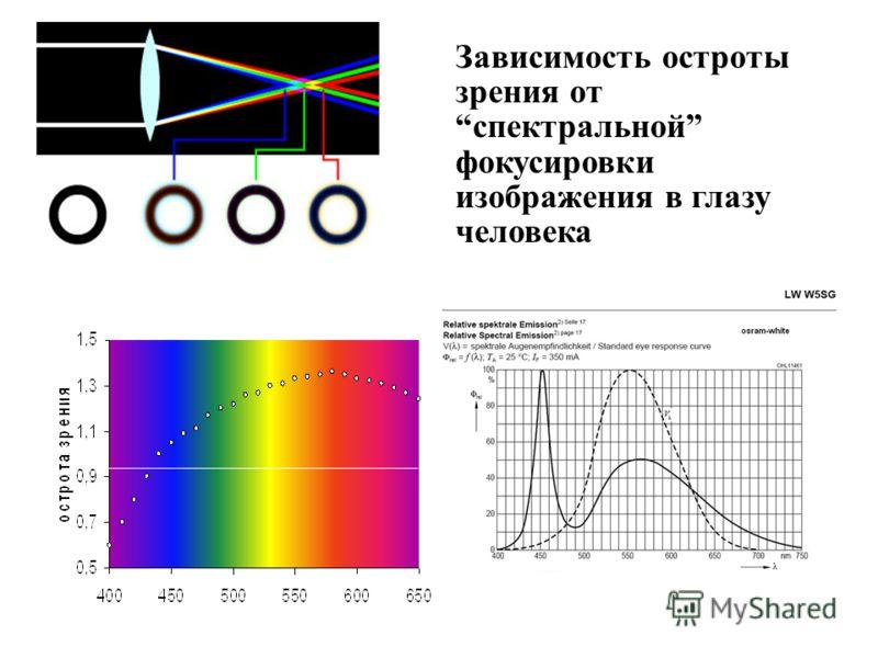 Зависимость остроты зрения отспектральной фокусировки изображения в глазу человека