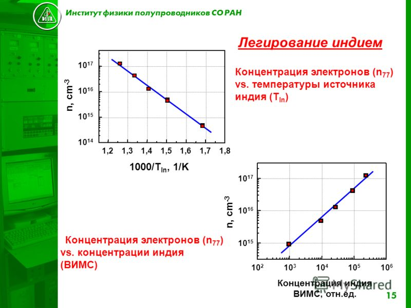 15 1,21,31,41,51,61,71,8 10 14 10 15 10 16 10 17 1000/T In, 1/K n, cm -3 Концентрация электронов (n 77 ) vs. температуры источника индия (T In ) 10 2 10 3 10 4 10 5 10 6 10 15 10 16 10 17 n, cm -3 Концентрация индия ВИМС, отн.ед. Концентрация электро