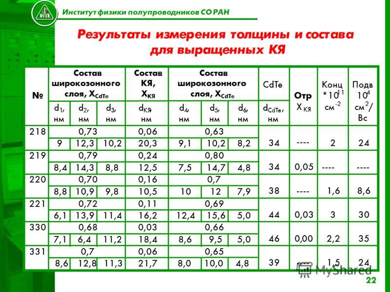 22 Результаты измерения толщины и состава для выращенных КЯ Институт физики полупроводников СО РАН Состав широкозонного слоя, X CdTe Состав КЯ, Х КЯ CdTe d 1, нм d 2, d 3, d, КЯ нм d 4, d 5, d 6, d CdTe, нм Отр X КЯ Конц *10 11 см -2 Подв 10 4 см 2 /
