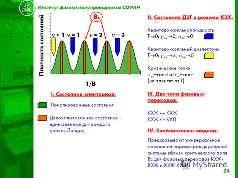 24 III. Два типа фазовых переходов: КХЖ КХЖ КХД II. Состояния ДЭГ в режиме КЭХ: Квантово-холльная жидкость T 0: xx 0, xx 0 Квантово-холльный диэлектрик T 0: xx, xx 0 Критические точки xx =const и xx =const (не зависят от T) Локализованные состояния Д