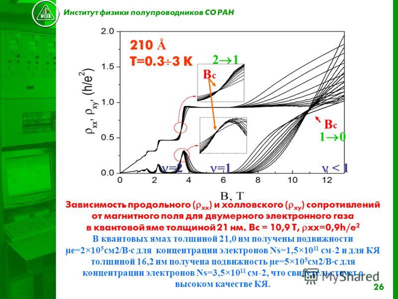 26 =2 210 Å T=0.3 3 K BcBc 1 0 BcBc 2 1 =1 < 1 Зависимость продольного ( xx ) и холловского ( xy ) сопротивлений от магнитного поля для двумерного электронного газа в квантовой яме толщиной 21 нм. Вc = 10,9 T, xx=0,9h/e 2 В квантовых ямах толщиной 21